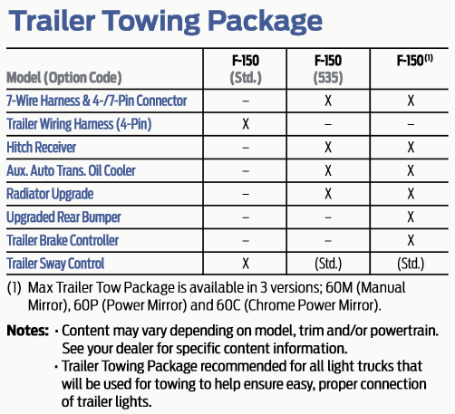 Name  Ford F Towing Packages Png Views   Kb