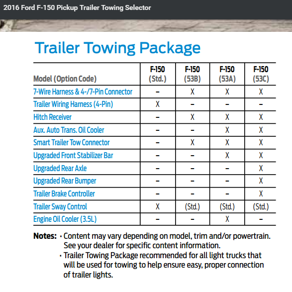 2015 Ford Explorer Towing Capacity >> No tow package and would like advice