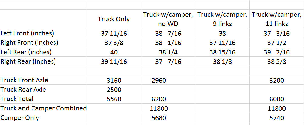 Towing Sway | F150 Ecoboost Forum