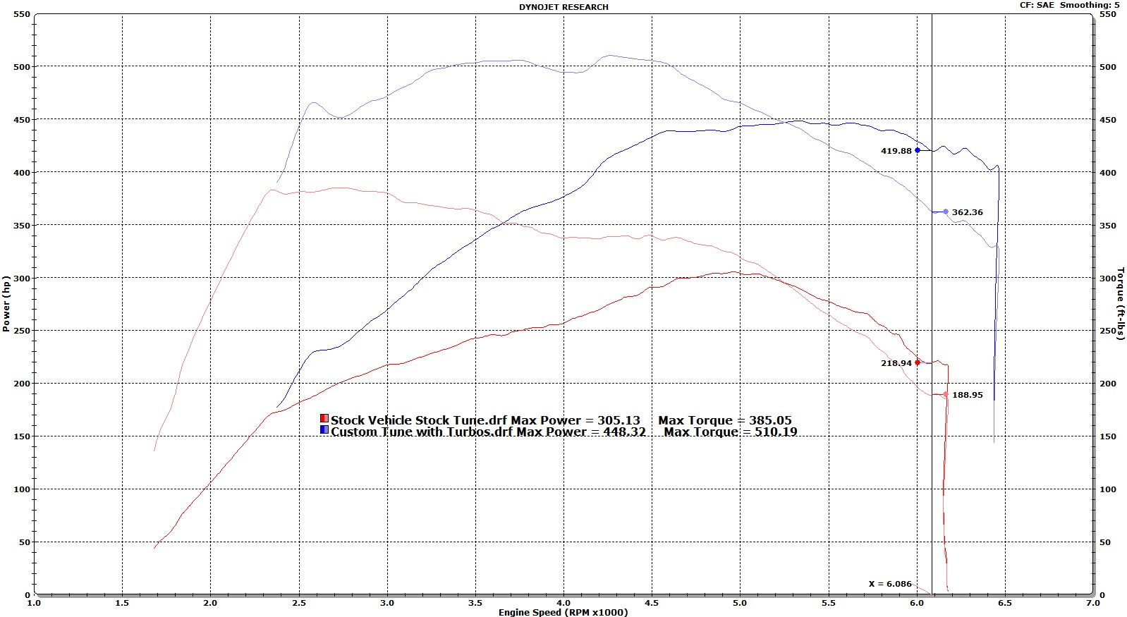 Name:  OEM+ Turbos FINAL vs Completely Stock.jpg Views: 1866 Size:  248.6 KB