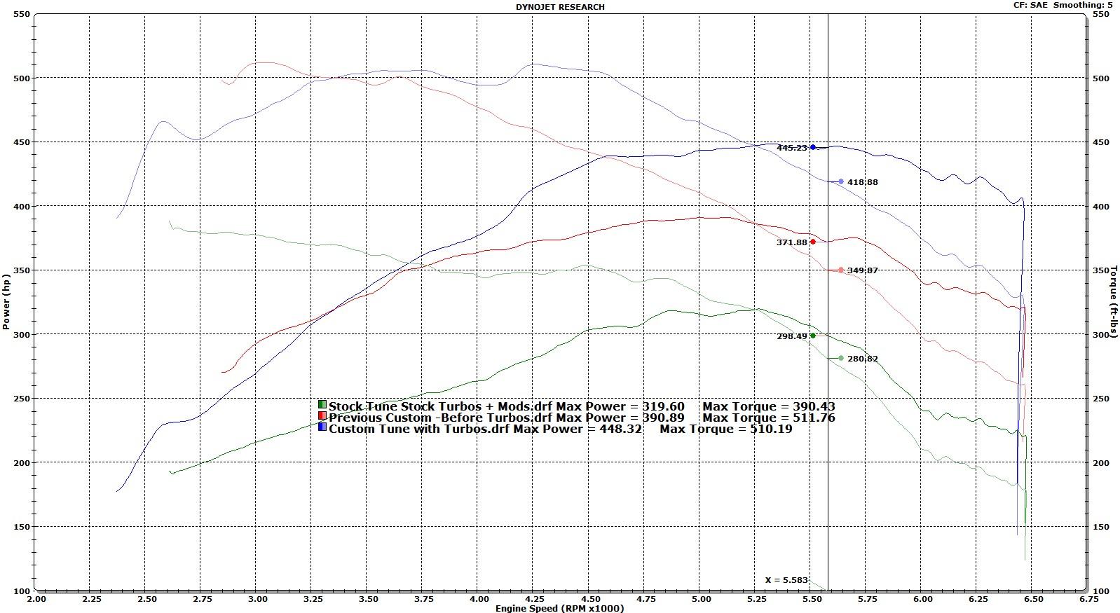 Name:  OEM+ Turbos FINAL vs Stock Tune and Previous Custom.jpg Views: 1874 Size:  290.7 KB