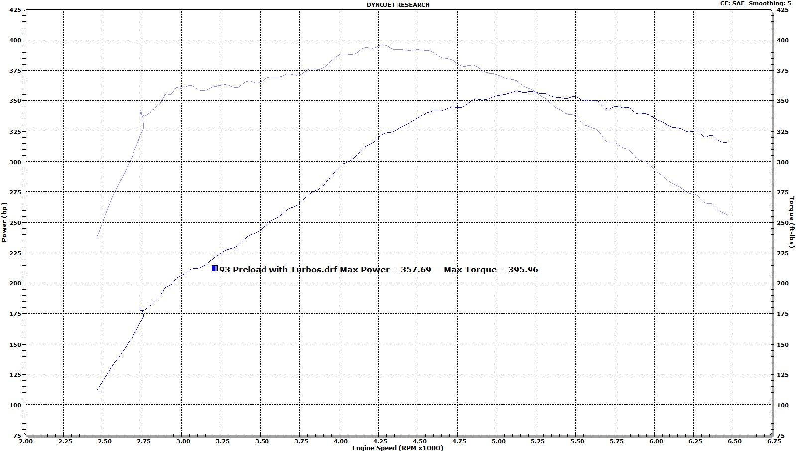 Name:  SCT 93 Preload with OEM+ Turbos.jpg Views: 1920 Size:  289.3 KB
