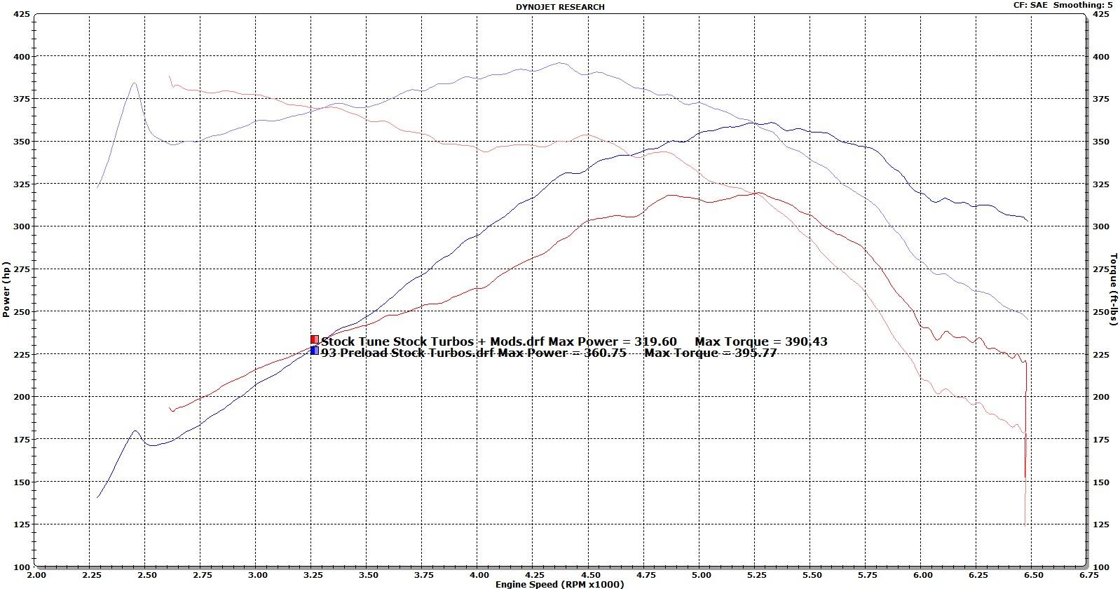 Name:  Stock Tune + Mods vs 93 Preload.jpg Views: 1911 Size:  293.6 KB