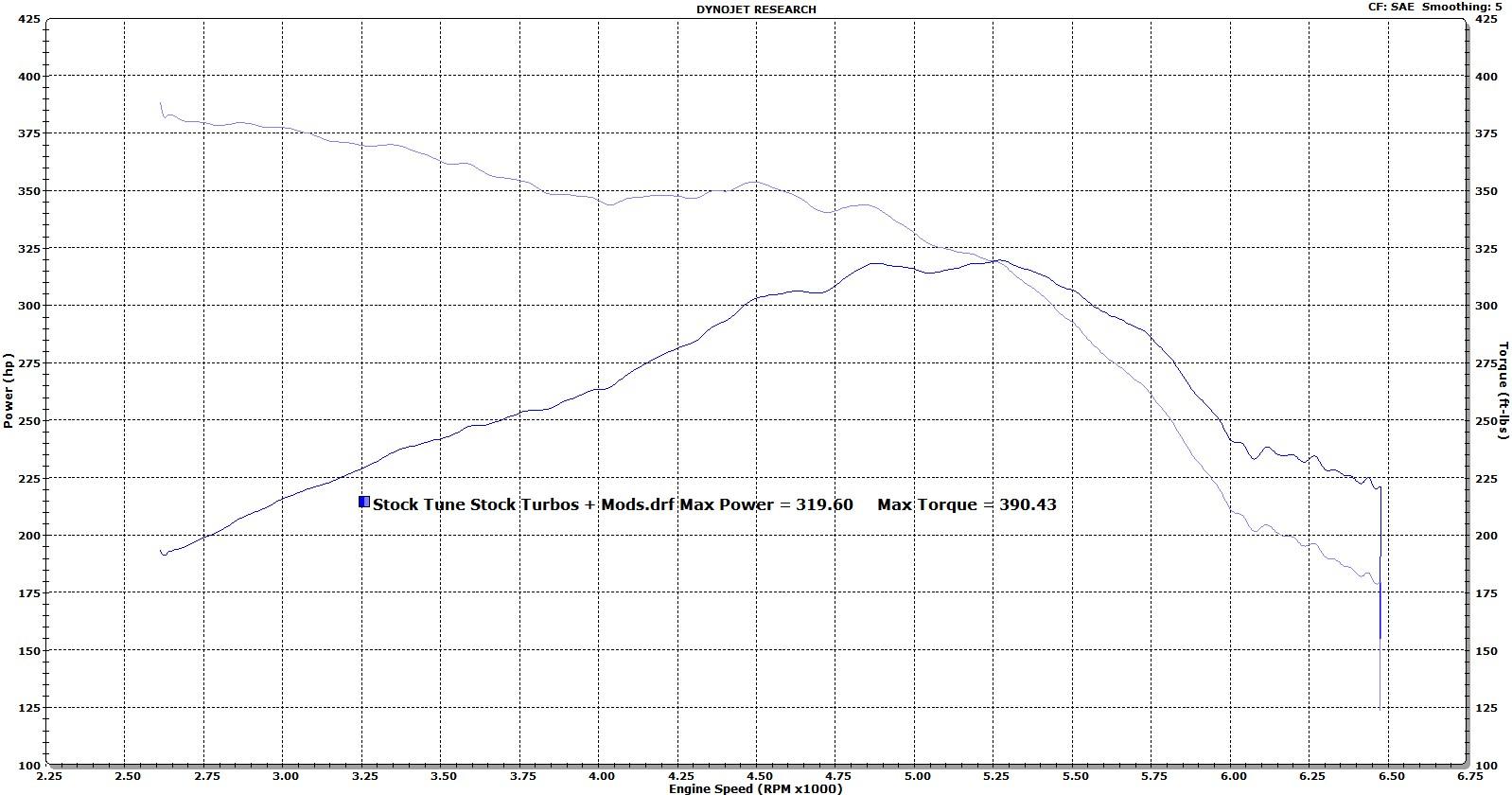 Name:  Stock Tune Stock Turbos + Mods.jpg Views: 1998 Size:  268.4 KB