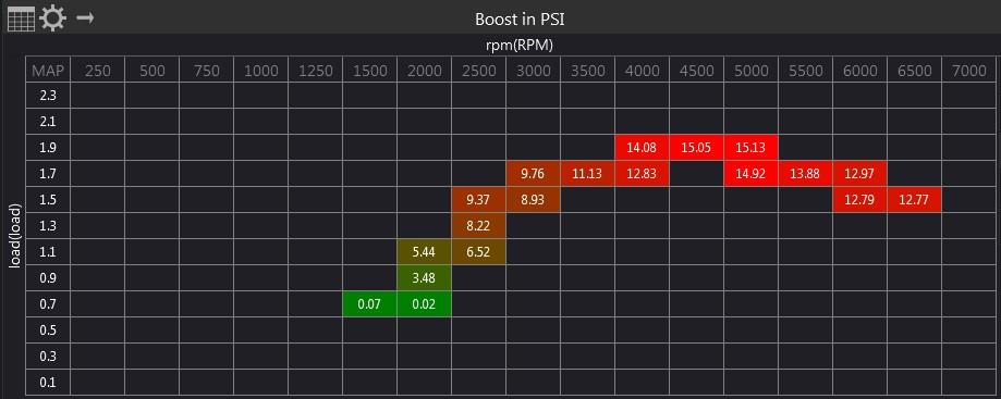 Name:  Stock Turbos on SCT 93 Preloaded Tune_Load vs RPM vs Boost.jpg Views: 1860 Size:  64.4 KB