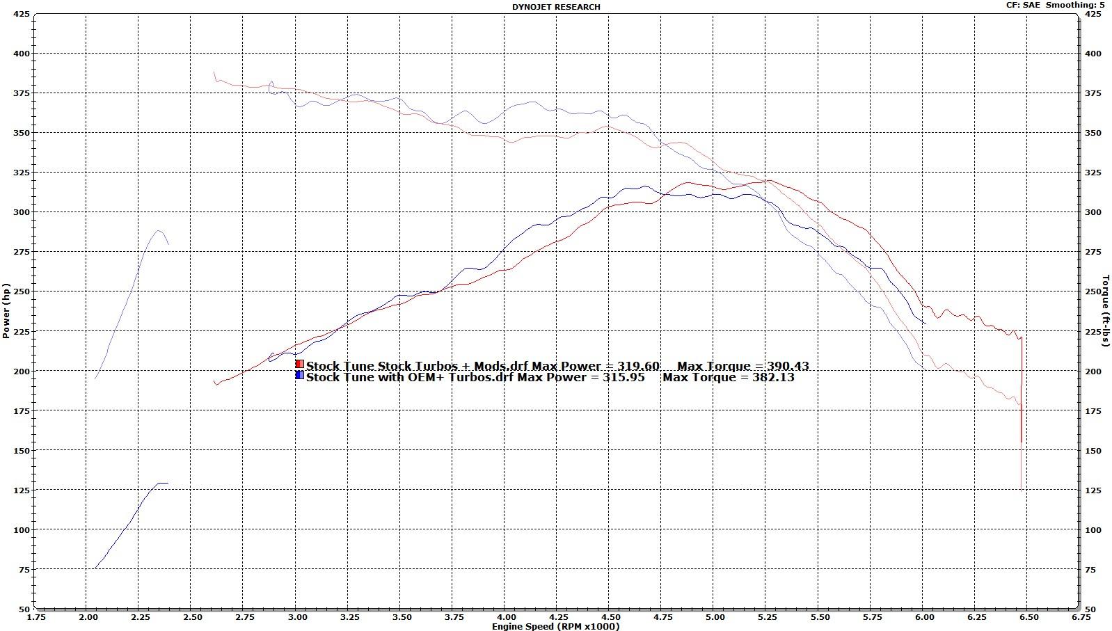 Name:  Stock Turbos vs OEM+ on Stock Tune.jpg Views: 1919 Size:  320.2 KB