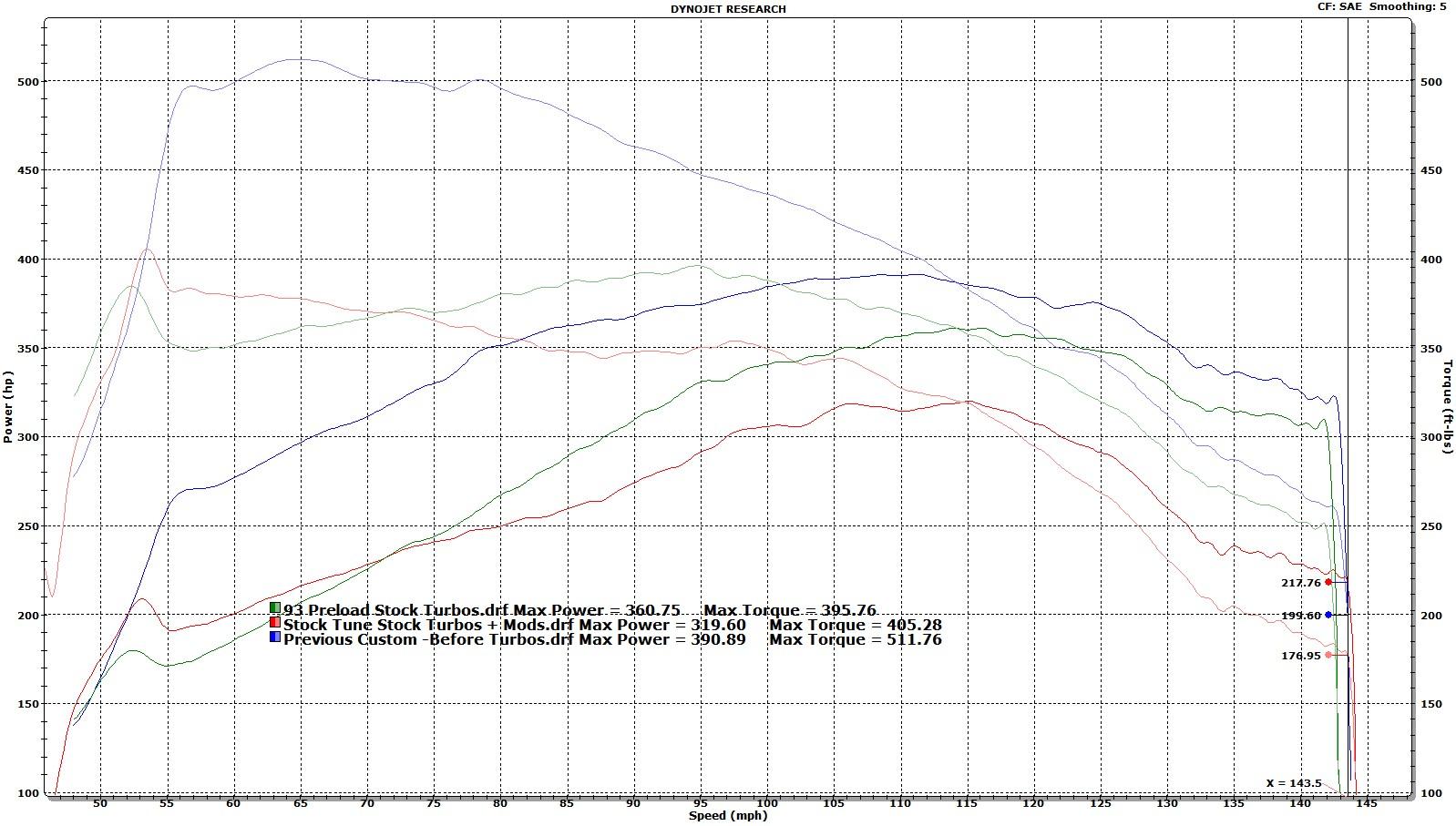 Name:  Stock vs 93 Preload vs Custom Tune.jpg Views: 1944 Size:  312.8 KB