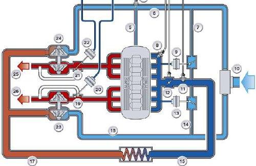 installation du contrôleur de boost 4 srt